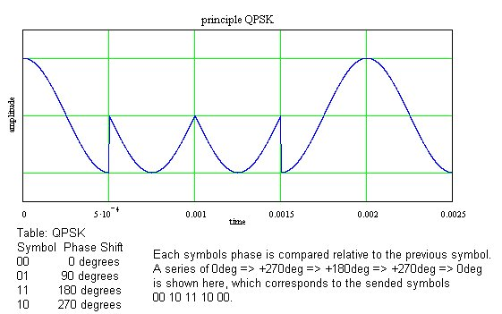 picture of a sine signal with shifted phase