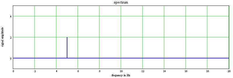 signal frequency at spectrum analyzer