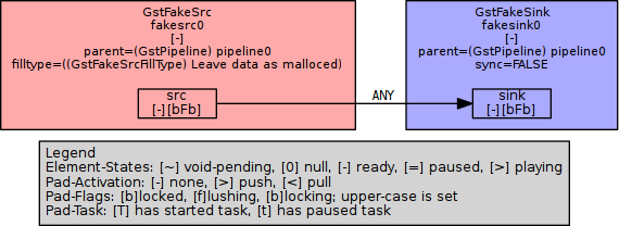 Very simple pipeline
