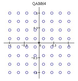 Principle of QAM64